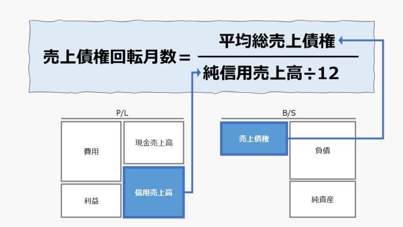 売上債権回転月数(Accounts Receivable Turnover on a Monthly Basis)