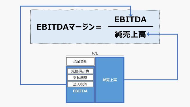 EBITDAマージン(EIBTDA Margin)