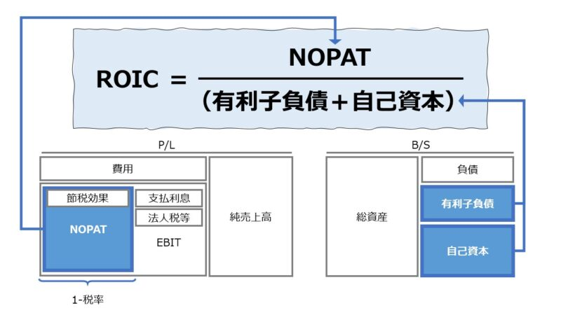 投下資本利益率(ROIC: Return on Invested Capital)