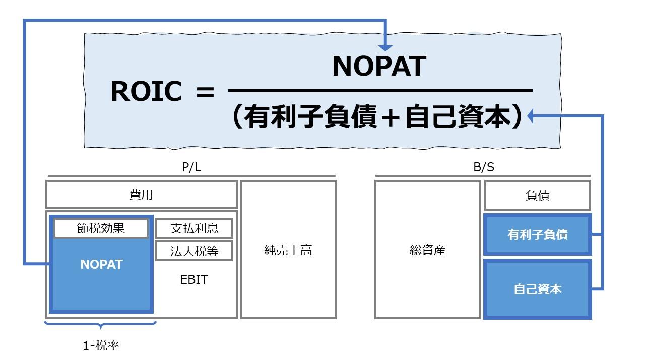 投下資本利益率(ROIC: Return on Invested Capital)