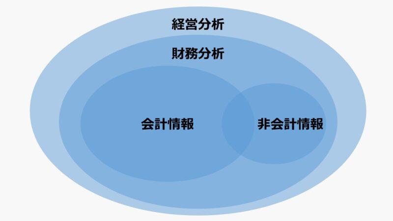 経営分析の方法と目的 財務分析との関係