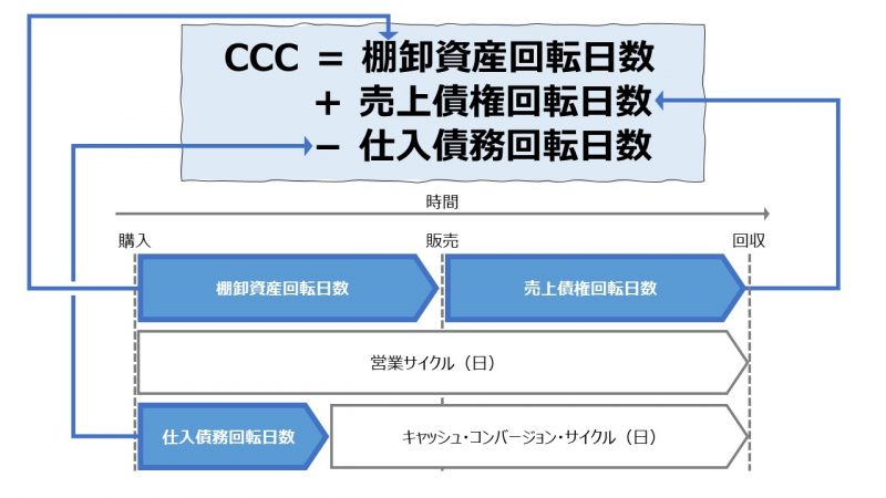 キャッシュ・コンバージョン・サイクル(Cash Conversion Cycle)