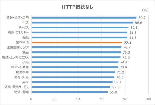 コーポレートサイト HTTP接続