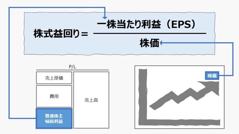 株式益回り(Earnings yield)