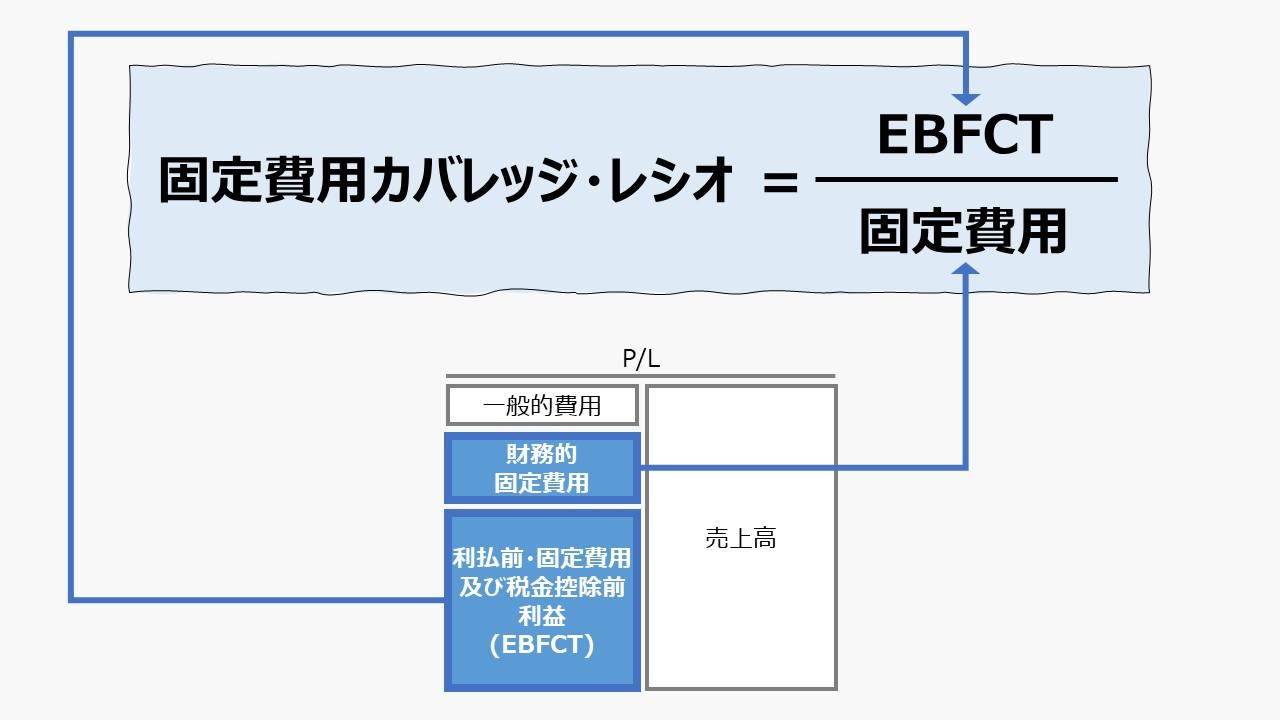 固定費用カバレッジ・レシオ(Fixed Charge Coverage Ratio)