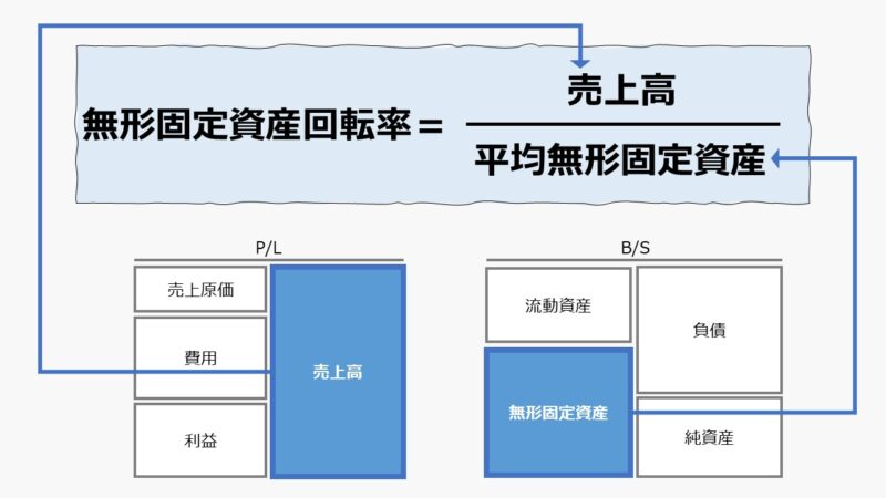 無形固定資産回転率(Intangible Fixed Asset Turnover)