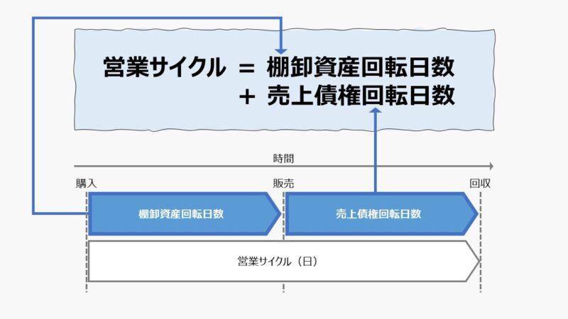 営業サイクル(Operating Cycle)