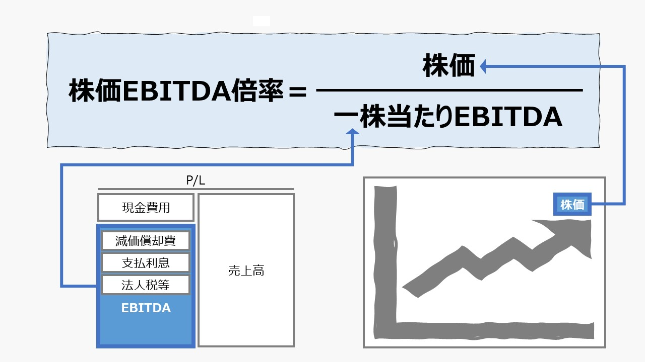 株価EBITDA倍率(Price EBITDA Ratio)