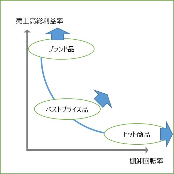 商品ポートフォリオ戦略