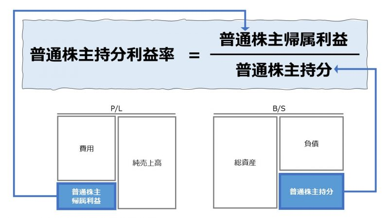 普通株主持分利益率(Return on Common Equity)