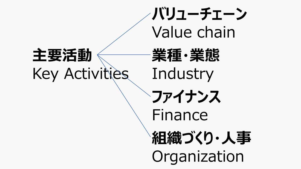 主要活動 - ビジネスモデル体系