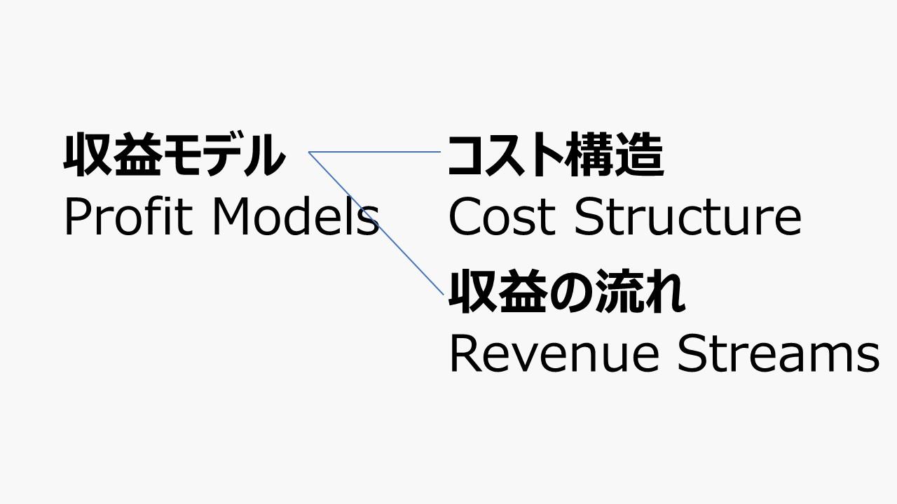 収益モデル - ビジネスモデル体系