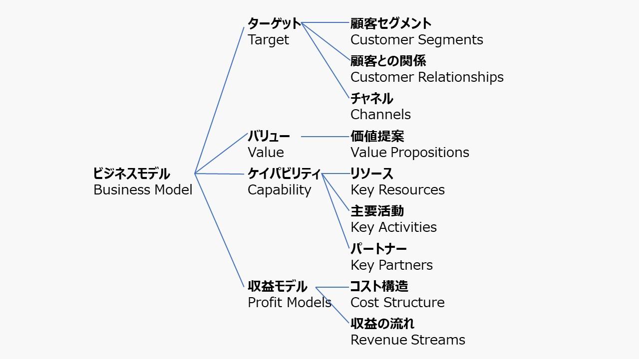 ビジネスモデル体系