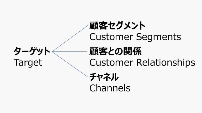 ターゲット - ビジネスモデル体系