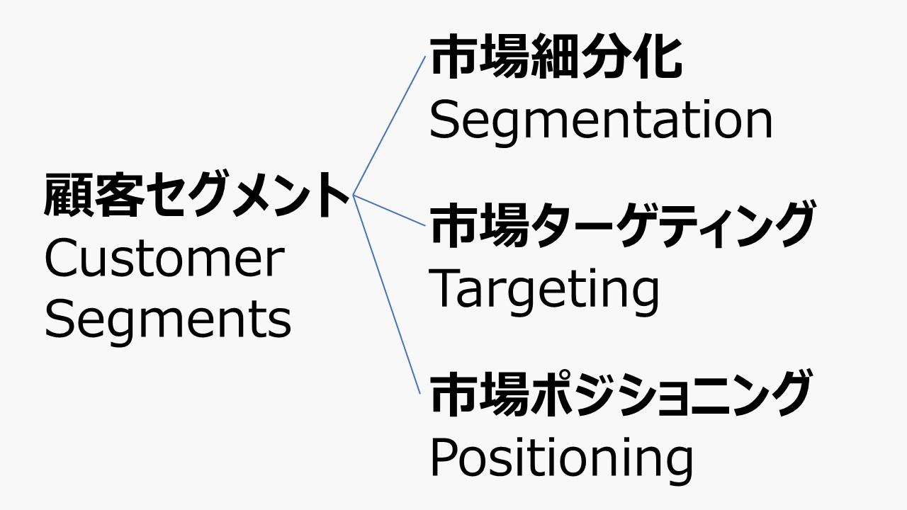 顧客セグメント - ビジネスモデル体系