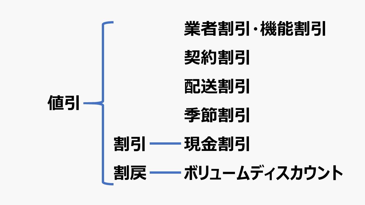 割引制度(Discount)- ビジネスモデル体系