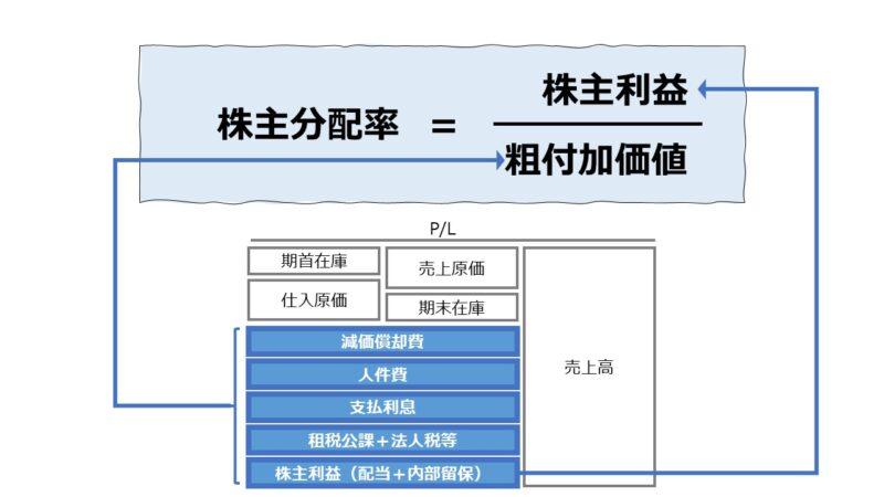 株主分配率(Return on Valued Added)