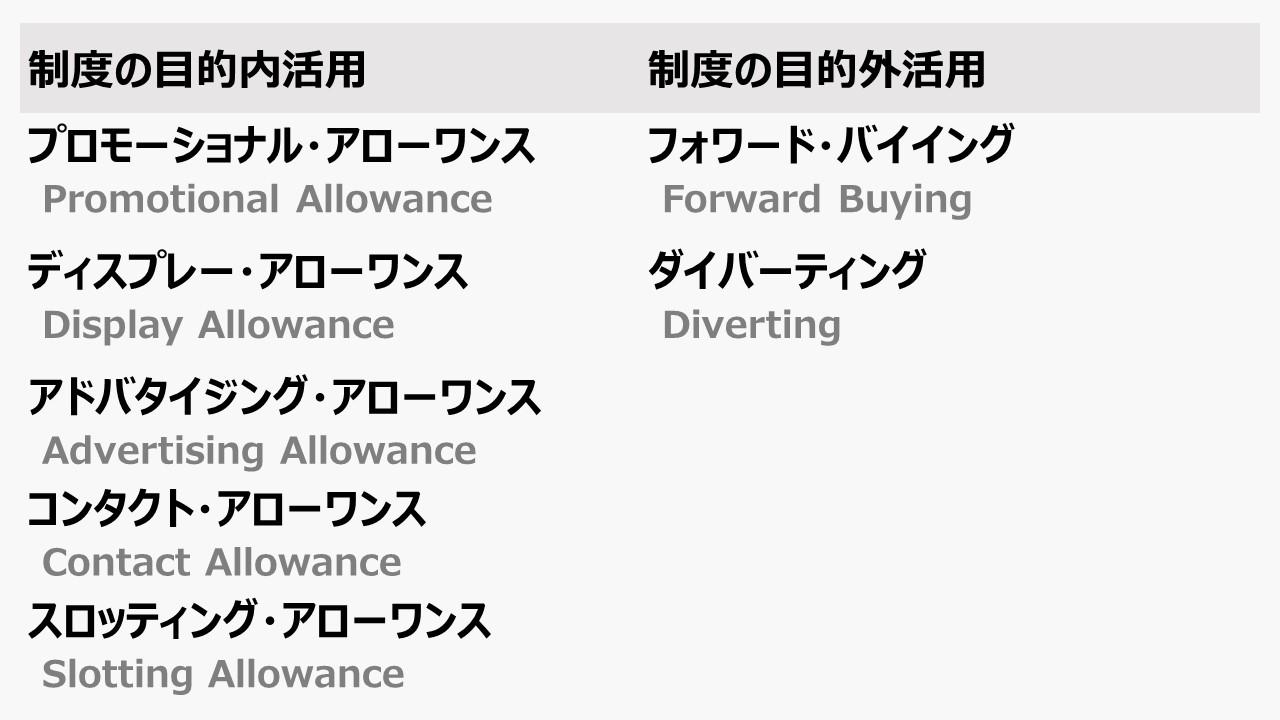 アローワンス制度(Allowance)