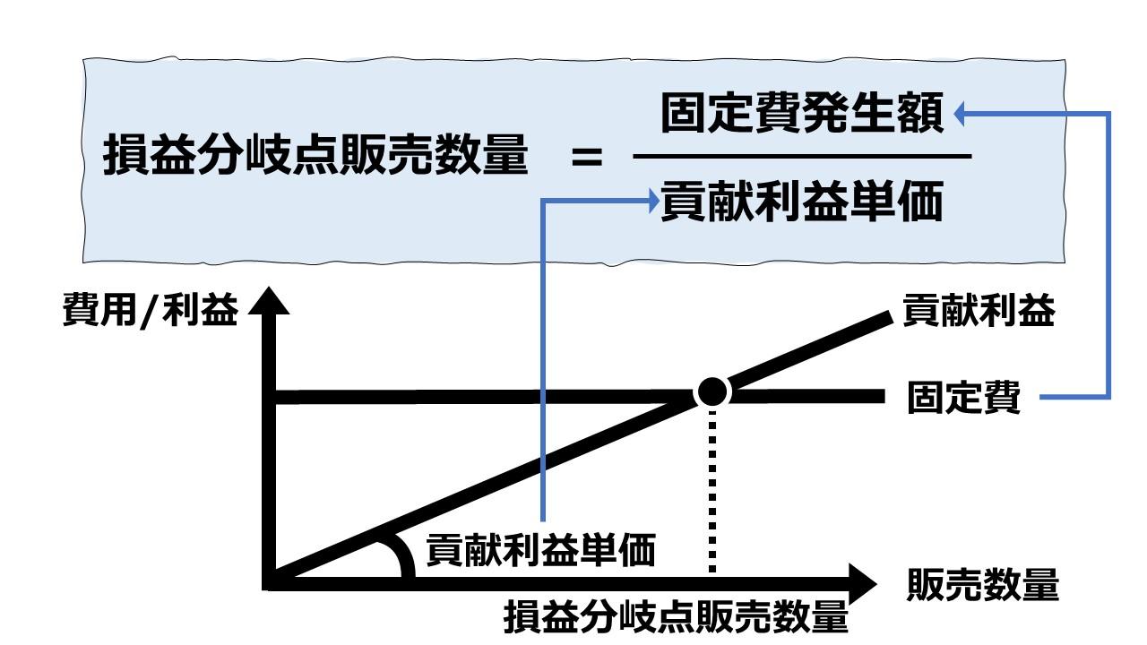 損益分岐点販売数量(Breakeven Volume)の計算 - 固定費法