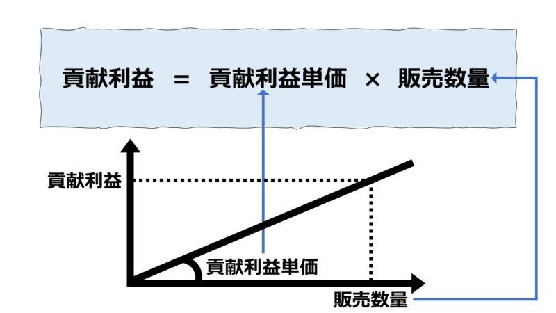 貢献利益(Contribution Margin)の計算 - 単価法