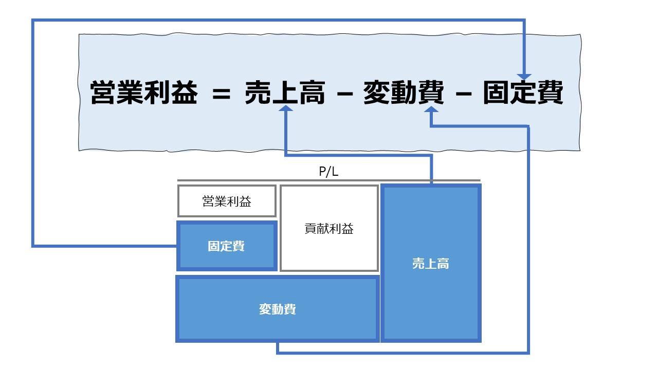 営業利益(Operating Income)P/Lの計算