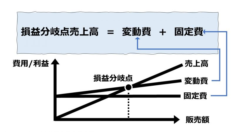 CVP分析によるシナリオプランニング