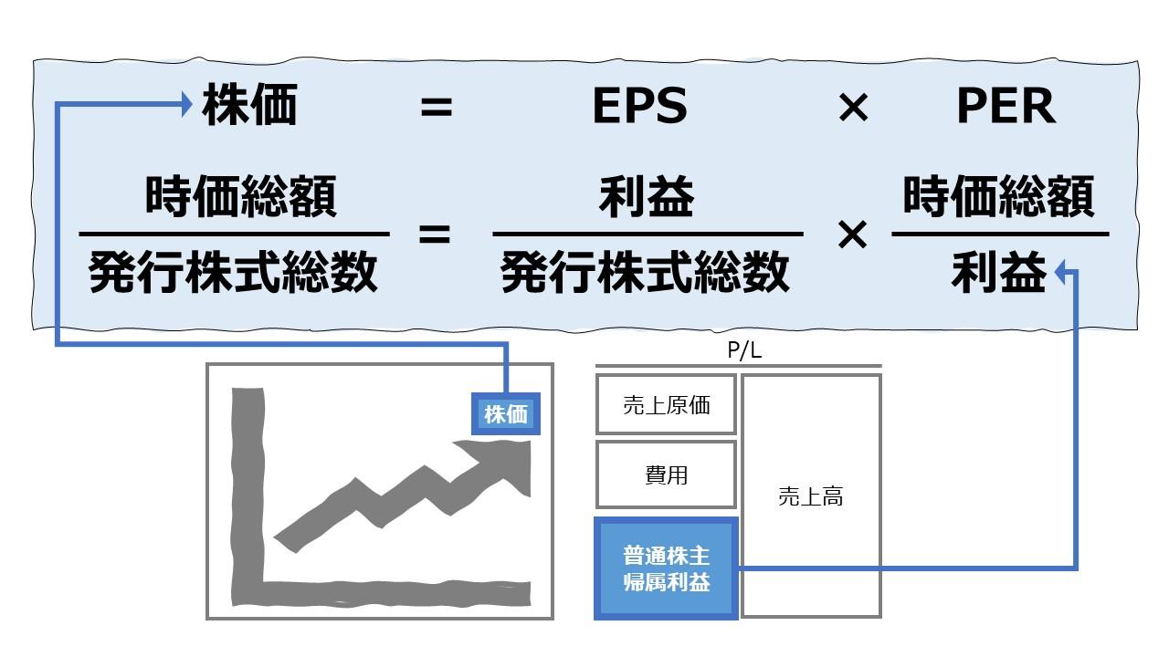 株価 = EPS × PER