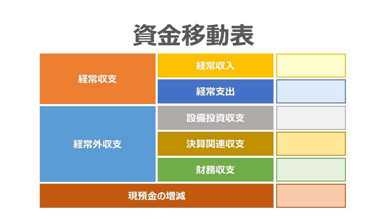 資金移動表の作成方法