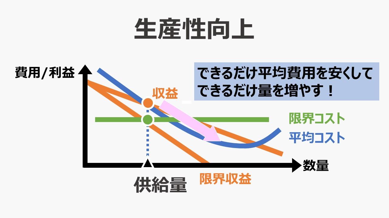生産性向上(単位当たり収量の増加) – ビジネスモデル体系