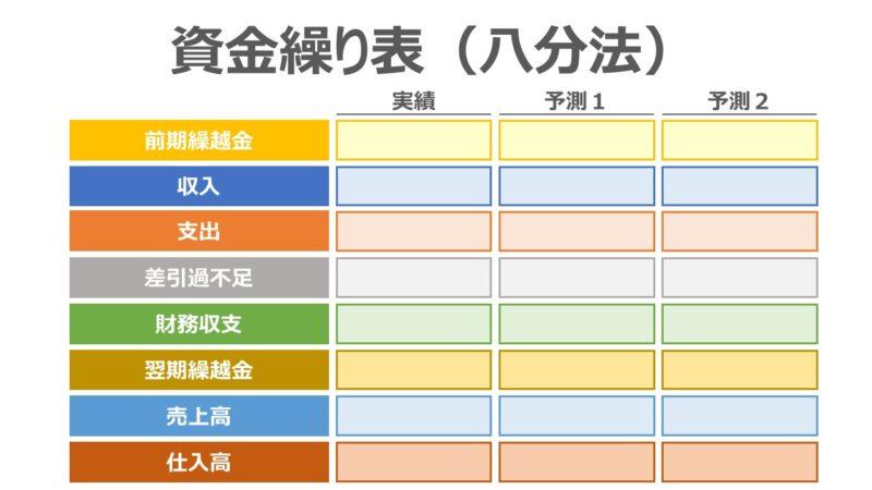 資金繰り表(八分法)の作成方法