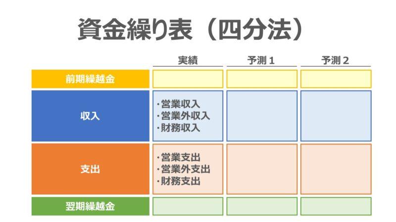 資金繰り表(四分法)の作成方法