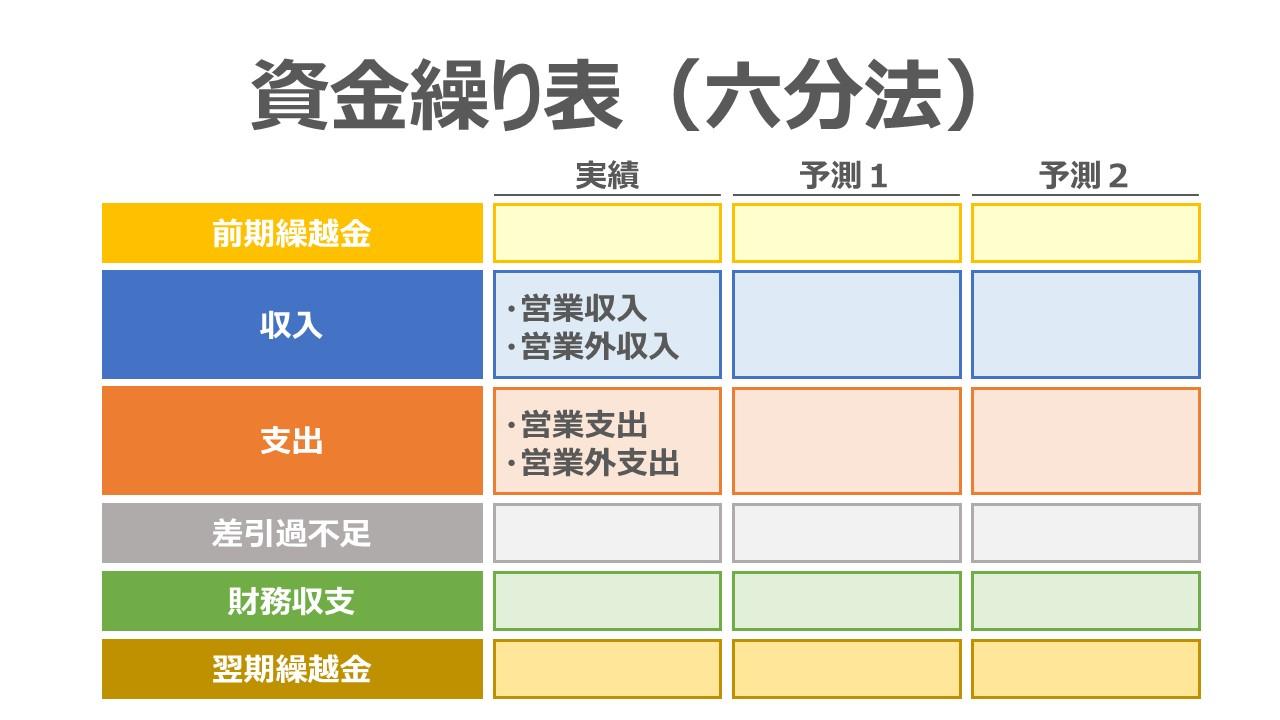 資金繰り表(六分法)の作成方法