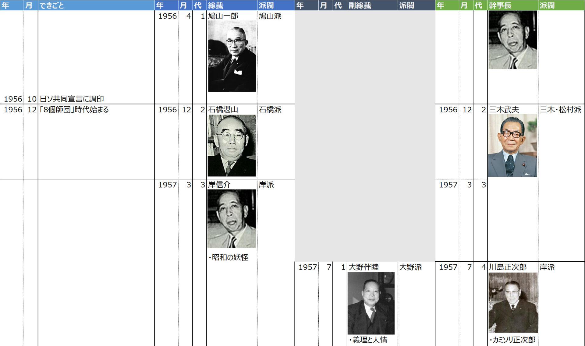 自由民主党の執行部人事(総裁・副総裁・党四役)の歴史
