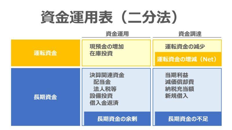 資金運用表 – 二分法(在庫投資あり・設備投資あり・新規借入あり)