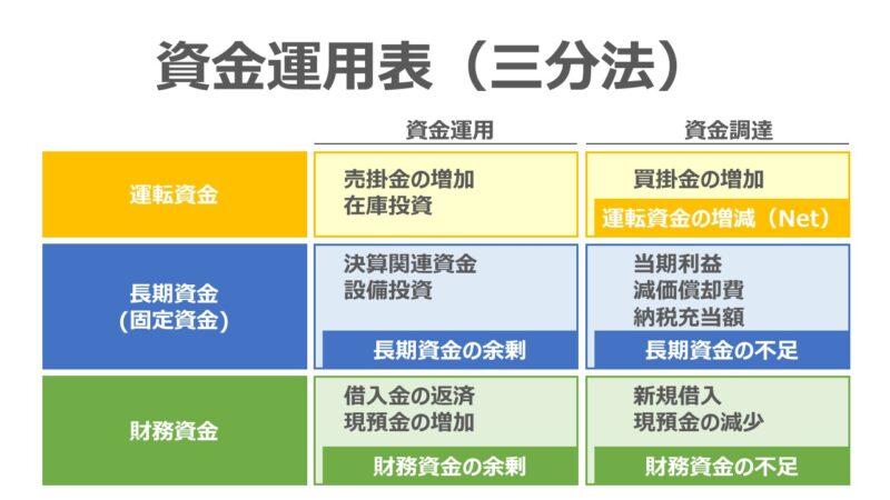 資金運用表 - 三分法