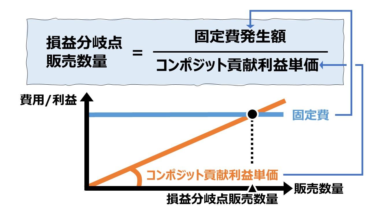 コンポジット方式で損益分岐点販売数量を求める – 複数セグメントのCVP分析