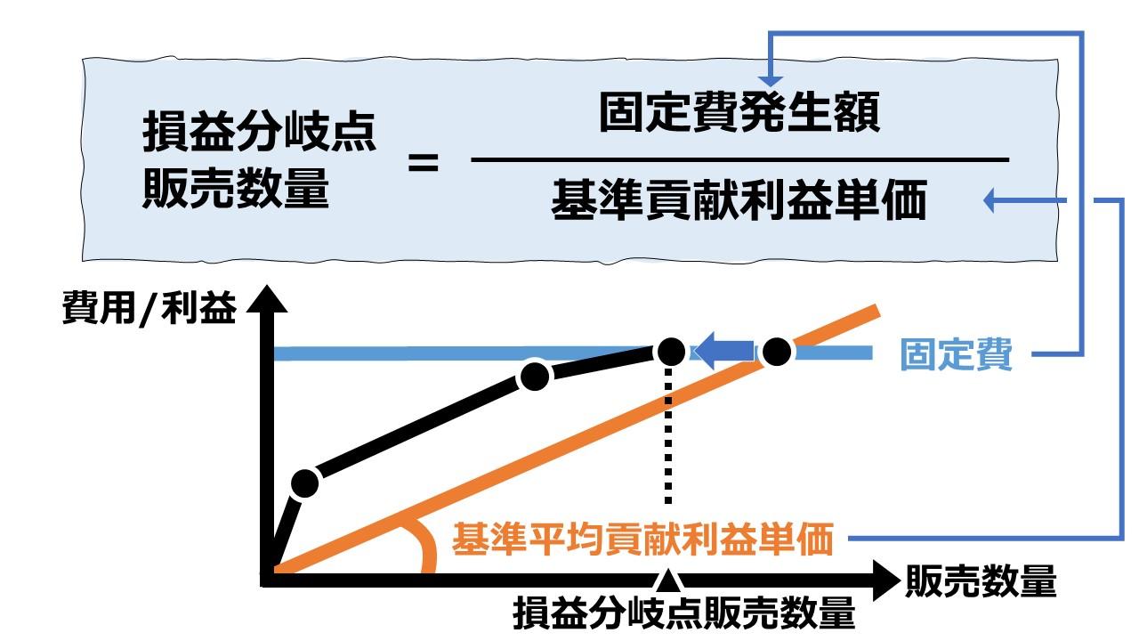 基準法(等価係数法/換算係数法)で損益分岐点販売数量を求める – 複数セグメントのCVP分析