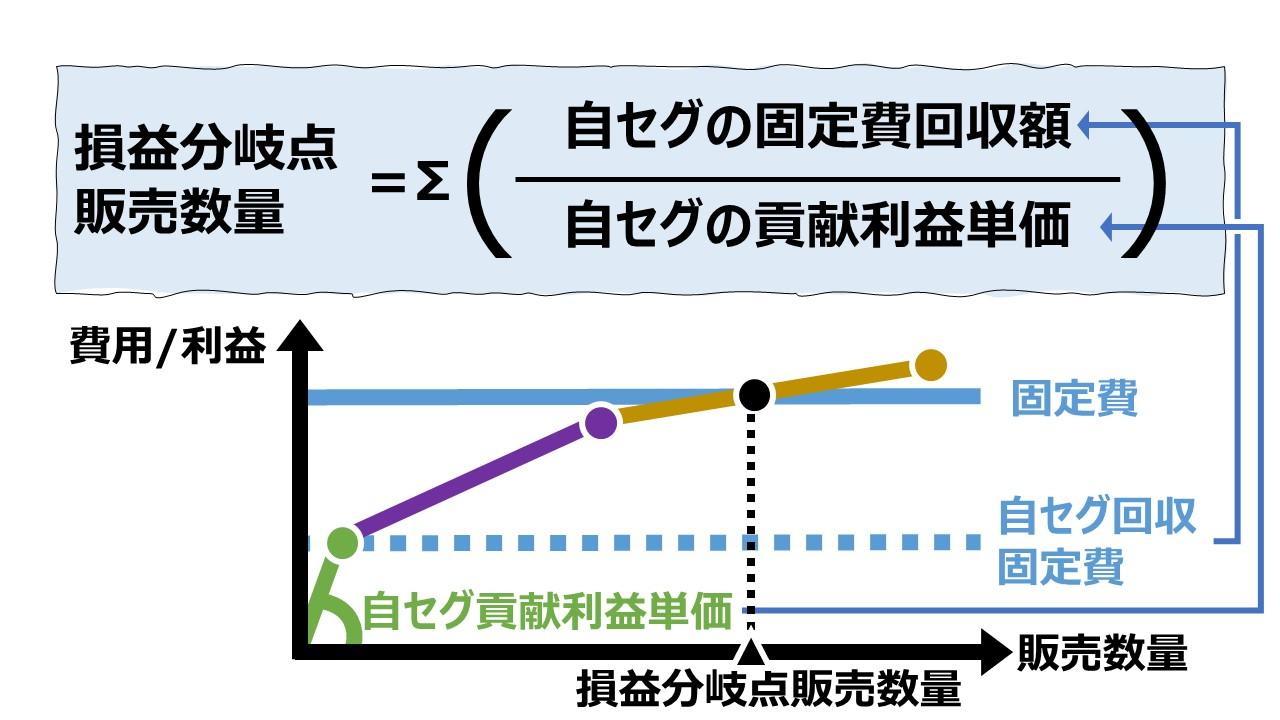 個別法(順列)で損益分岐点販売数量を求める – 複数セグメントのCVP分析