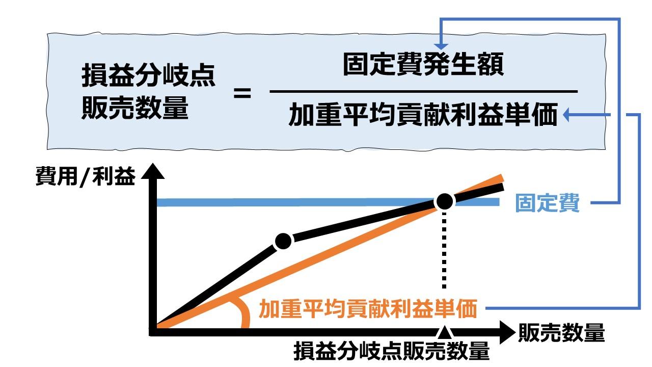 加重平均貢献利益単価法で損益分岐点販売数量を求める – 複数セグメントのCVP分析