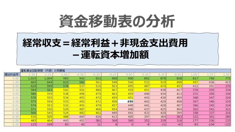 資金移動表の分析