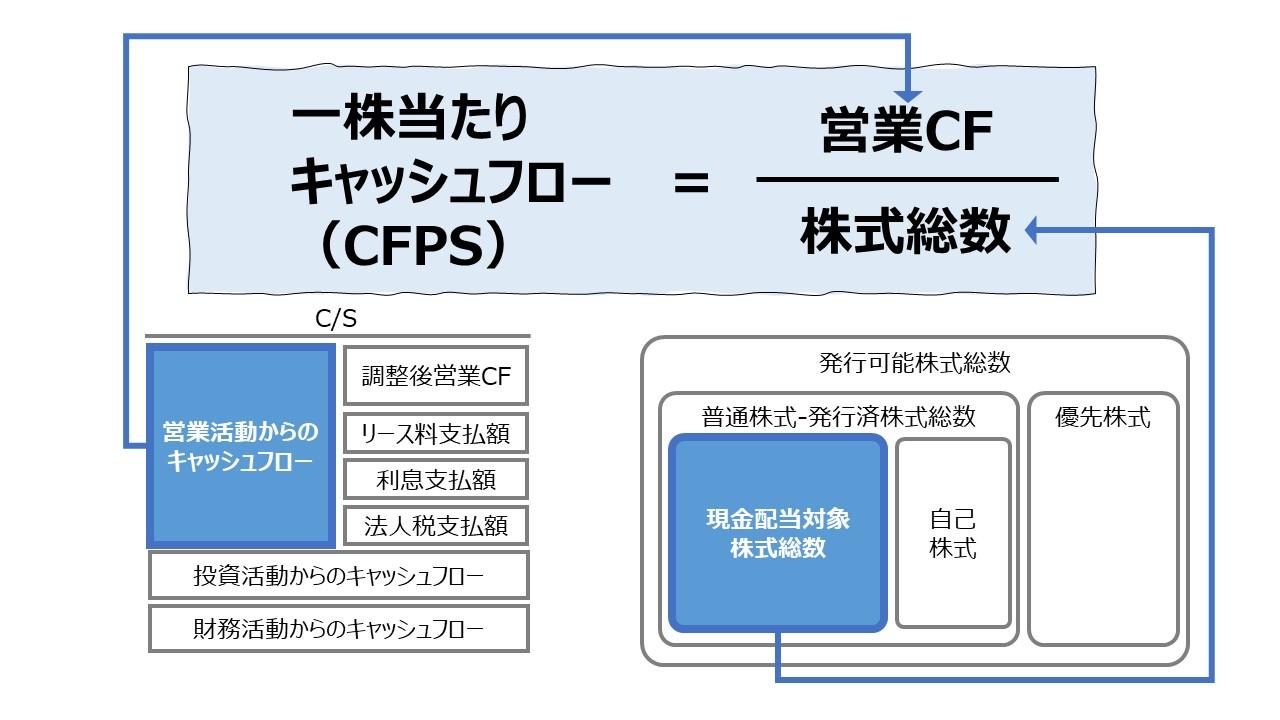 一株当たりキャッシュフロー(CFPS: Cash Flow per Share)