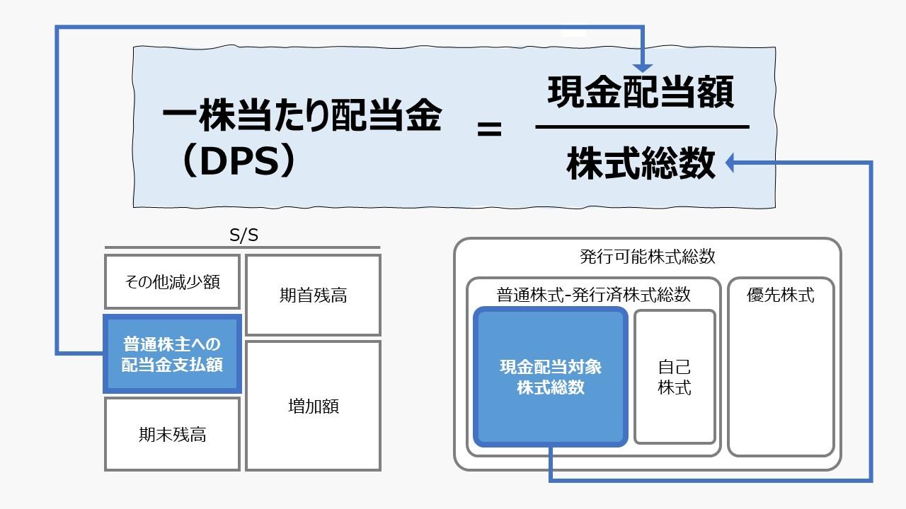 一株当たり配当金(DPS: Diviend per Share)