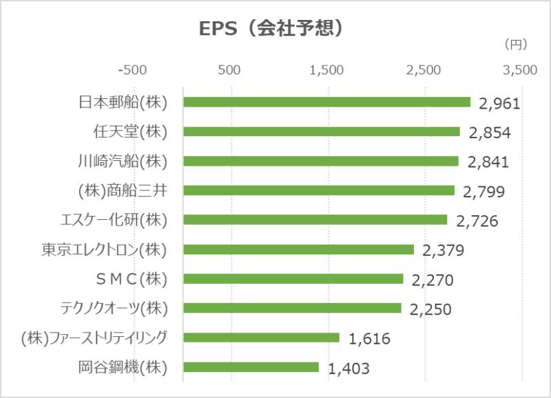 EPS上位-20210930