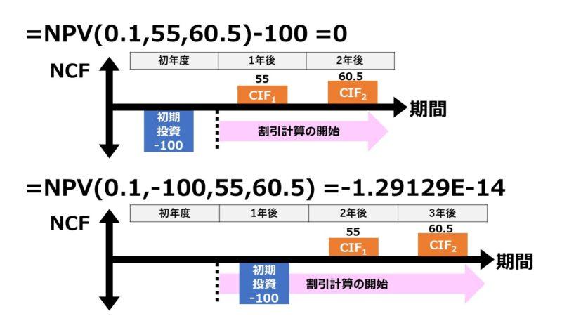NPV関数の使い方