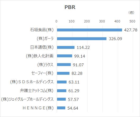 高PBR-20210930