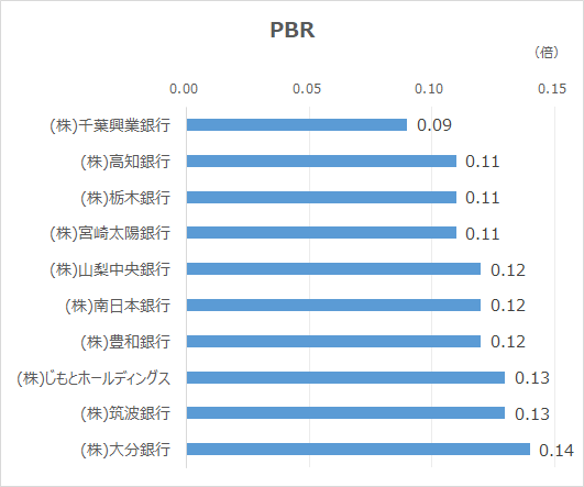 低PBR-20210930