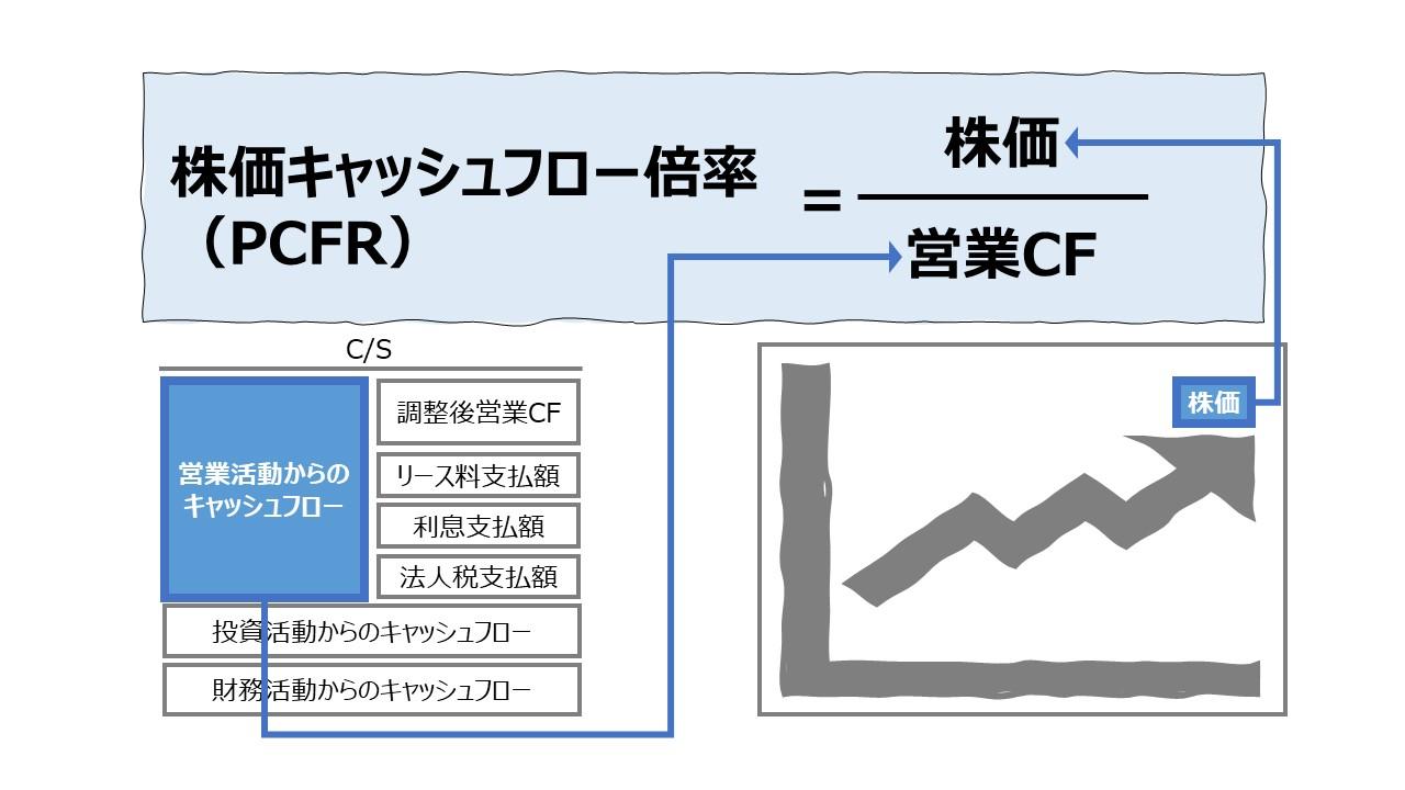 株価キャッシュフロー倍率(PCFR: Price Cash Flow Ratio)