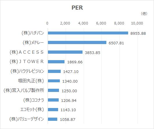 高PER-20210930