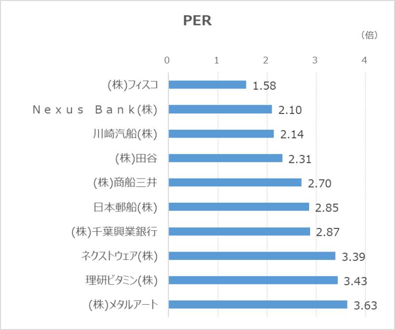 低PER-20210930