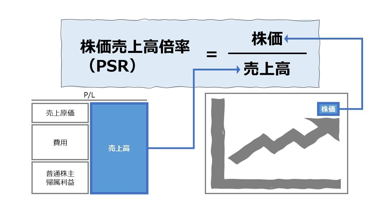 株価売上高倍率(PSR: Price Sales Ratio)